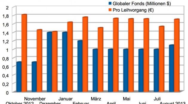 Ein Jahr KDP Select in Deutschland – was hat die Leihbibliothek gebracht?