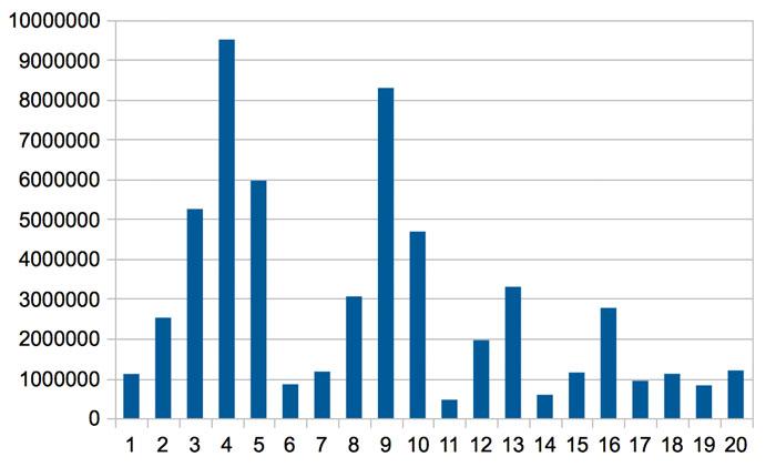 Umsätze pro Preisgruppe in den Top 1000 / Revenue by price range (Top 1000)