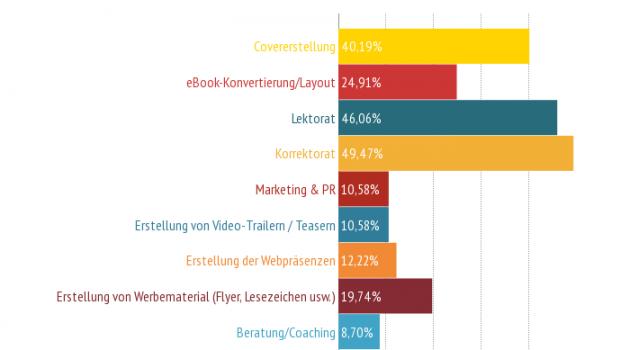 Die Ergebnisse der großen Selfpublishing-Studie 2014: Fragen 21 bis 30