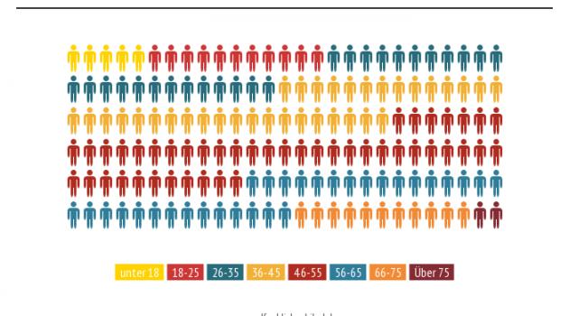 Die Ergebnisse der großen Selfpublishing-Studie 2014: Fragen 41 bis 50