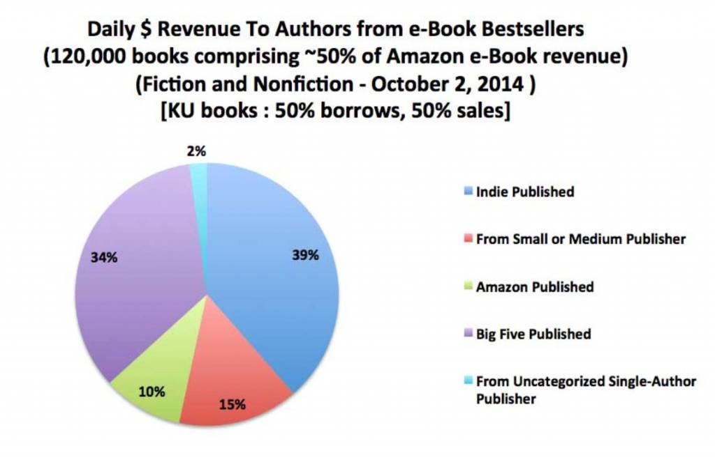 Täglicher Verdienst von Autoren über verschiedene Wege im Oktober 2014
