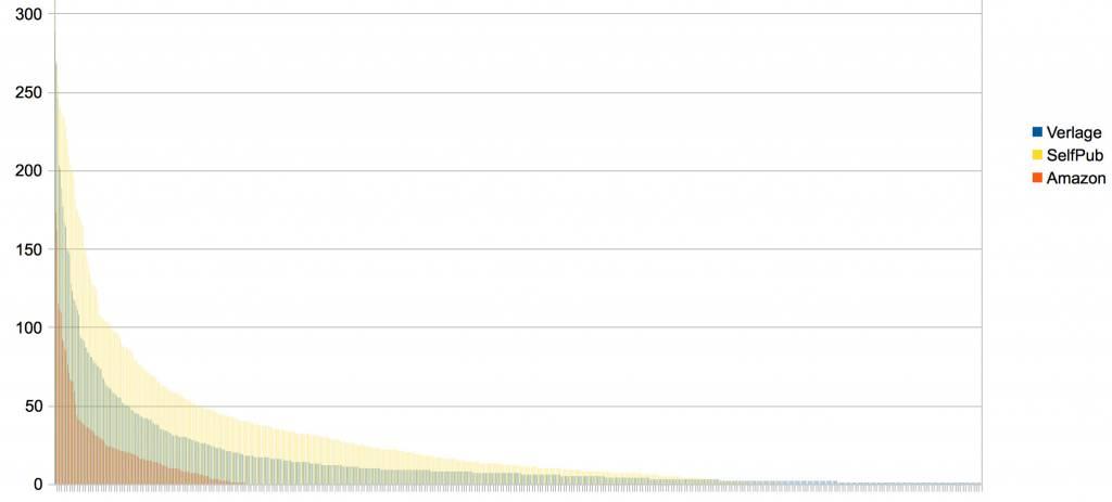 Die Churn-Rate von eBooks bei Amazon.de für verschiedene Veröffentlichungswege