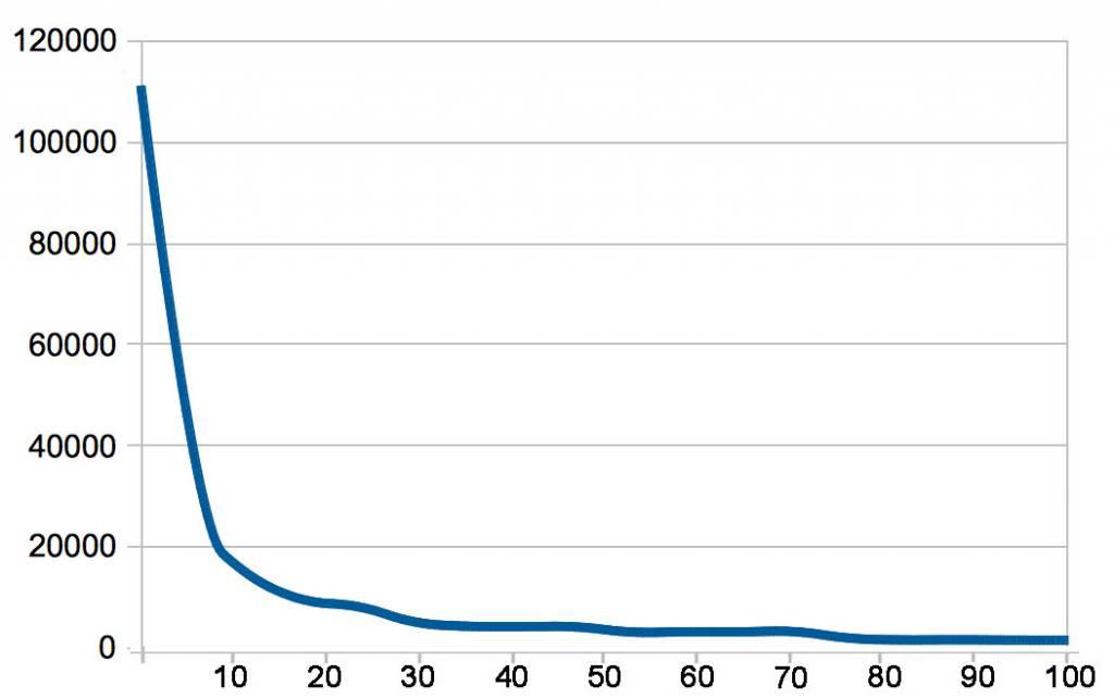 Summe der verkauften und verliehenen KDP-Select-Titel pro Autor, nach erreichtem Ranking sortiert (Kurve geglättet)