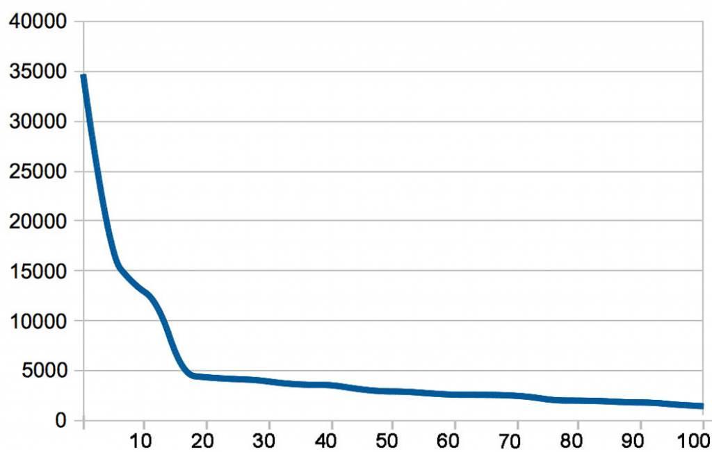Summe der verkauften und verliehenen Einheiten pro Titel, nach erreichtem Ranking sortiert (Kurve geglättet)