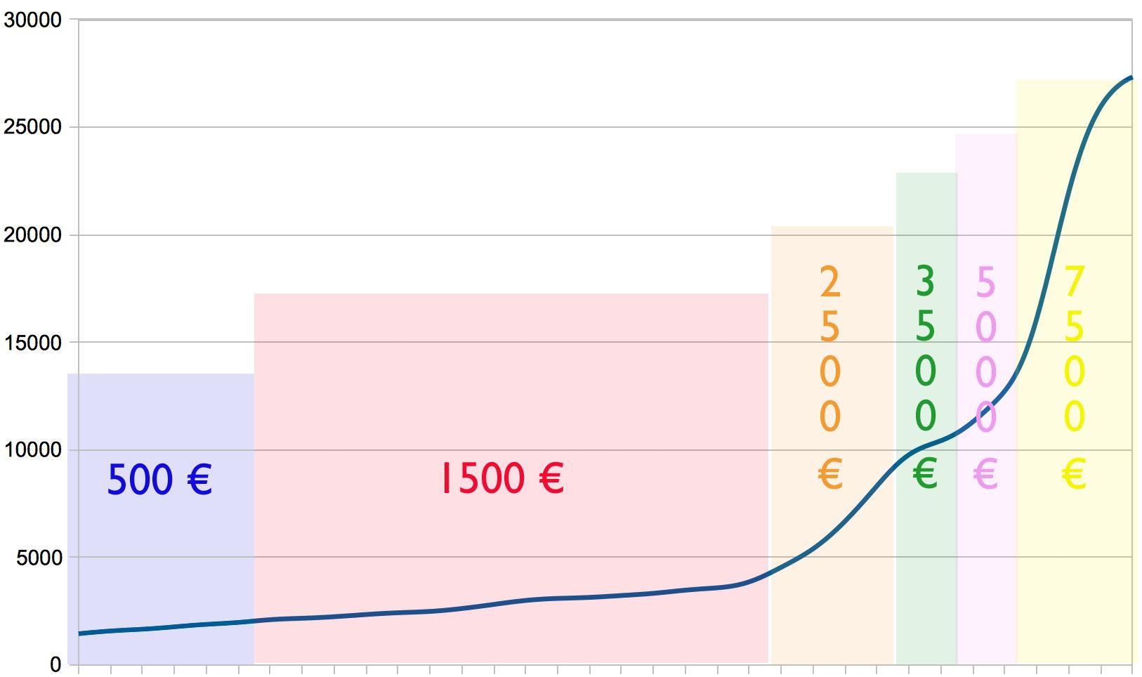 amazon buch veröffentlichen kosten