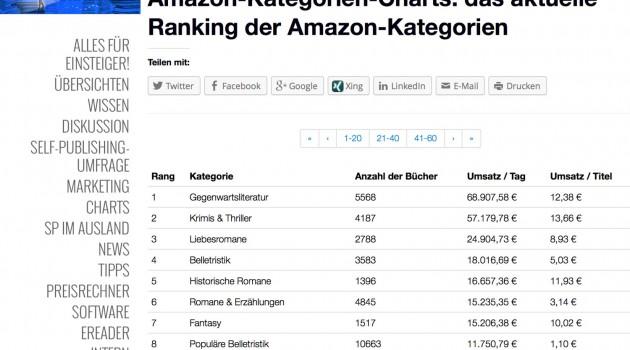 Neu: Das Amazon-Kategorien-Ranking – welche Genres liefern die besten Umsätze?