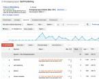 Autoren-Tipp: Wie Sie mit Google Adwords für Ihre eBooks werben – und ob sich das lohnt