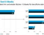 Bitkom-Studie zur Buchmesse: Jeder Vierte liest E-Books, jeder Zwanzigste liest Selfpublisher