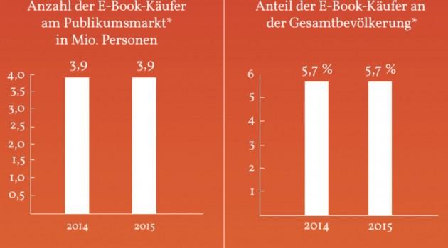 Allgemeine Stagnation? GfK-Zahlen zum deutschen E-Book-Markt