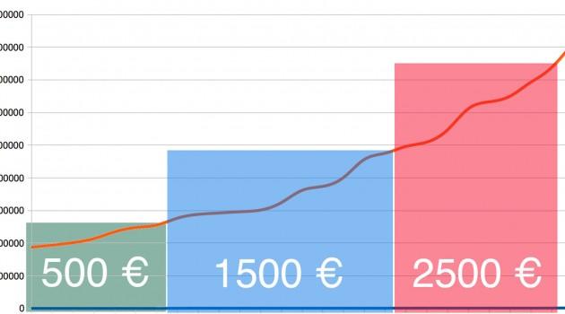 AllStar-Boni für Februar: Wieviele gelesene Seiten brauchten Sie in diesem Monat?