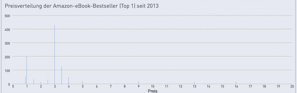 Preise-amazon-top-1-2013