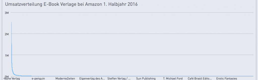 Umsatz-verlage-amazon-2016