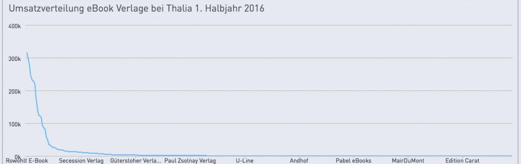 Umsatz-verlage-thalia-2016