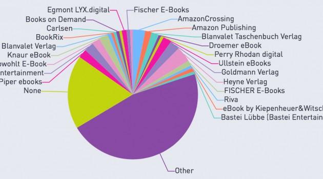 Zahlen, Daten, Fakten: Umsatzanteile von Selfpublishern und Verlagen bei Amazon und Thalia