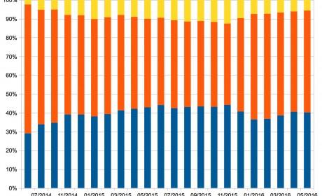 Zahlen, Daten, Fakten: Wie sich Verkaufs- und Umsatzanteil von Selfpublishern seit 2014 entwickelt haben