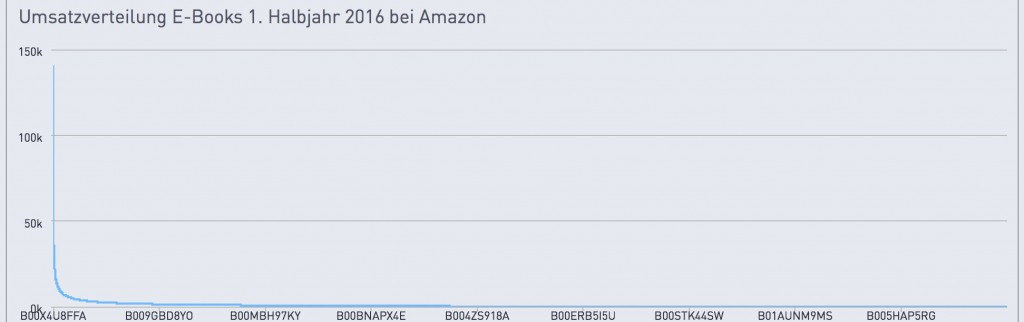 umsatz-titel-amazon-2016