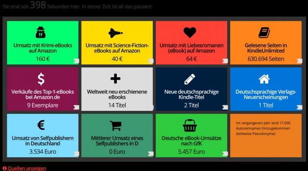 Datenanalyse: Die interessantesten eBook- und Selfpublishing-Zahlen aus Deutschland