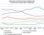 Aktueller Trend in den USA: Selfpublisher verlieren Marktanteile