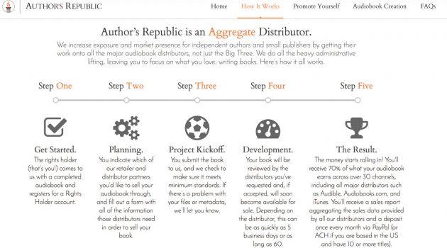 Audiobooks international vertreiben mit Author's Republic