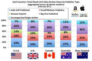 E-Book-Markt: Wie sich das Selfpublishing weltweit entwickelt